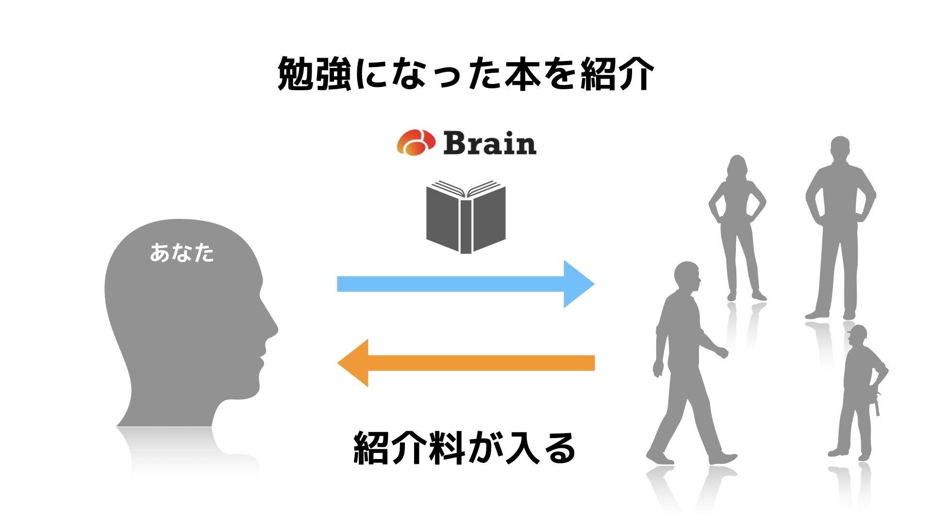 Brain仕組み